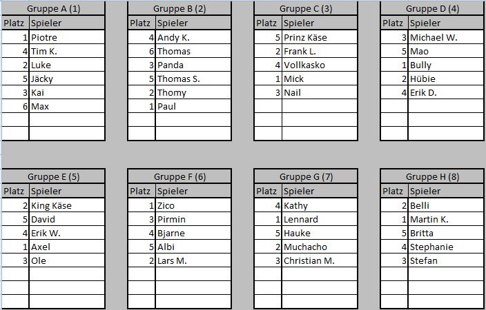 Gruppen Turnier 108