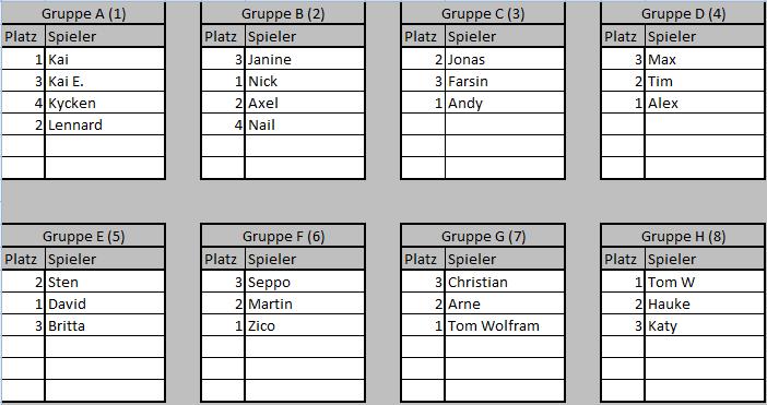 Gruppen Turnier 112