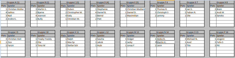 Gruppen Turnier 115