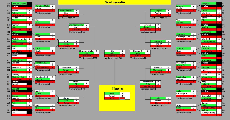 Turnierbaum #115-1