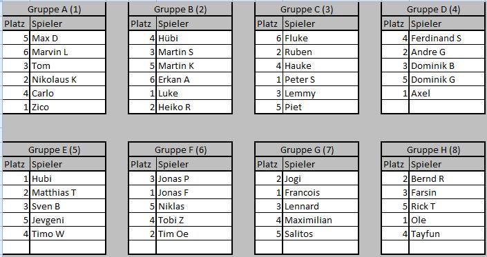 Gruppen Turnier 117